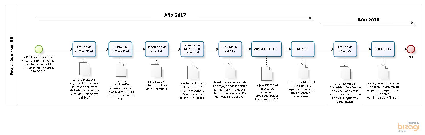 bmp proceso subvenciones 2018